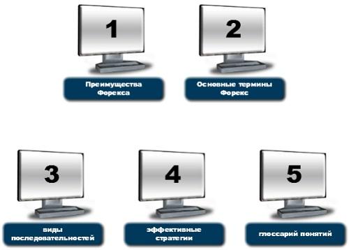 Обучение форекс онлайн